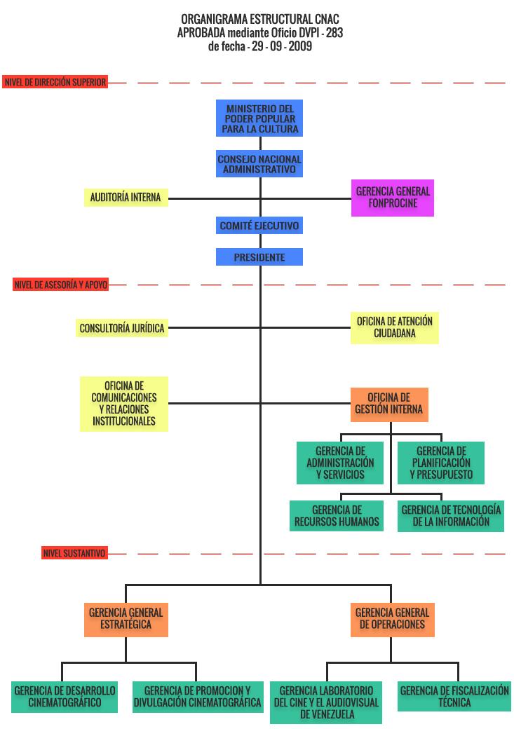 Organigrama Estructural del CNAC